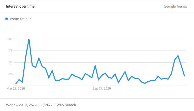 google trends zoom fatigue