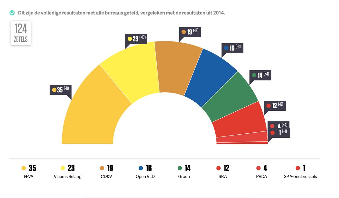 Brussel kiest grafiek 2019