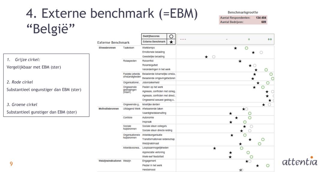 Attentia rapport: externe benchmark voor België