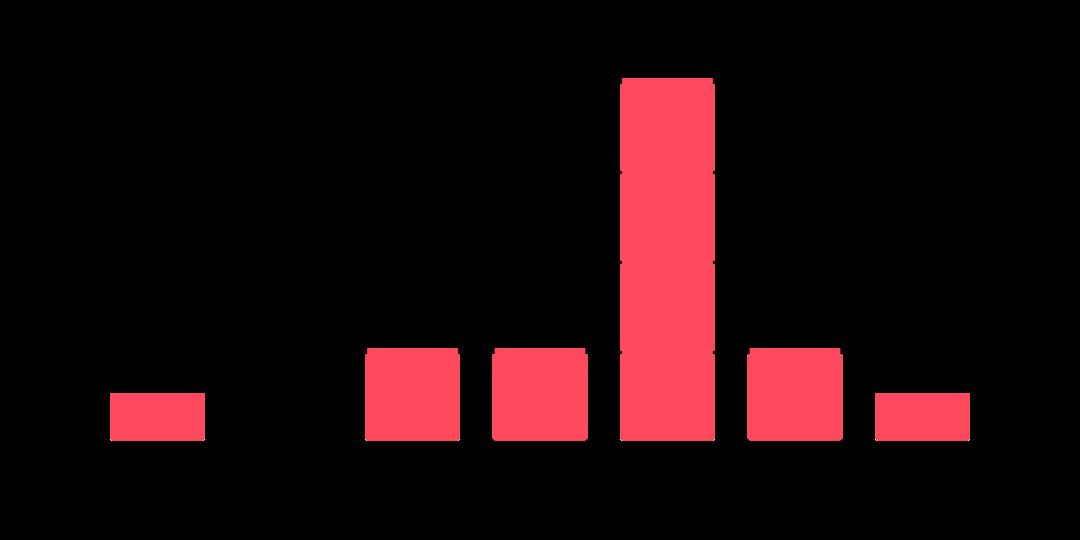 grafiek arbeidsvreugde