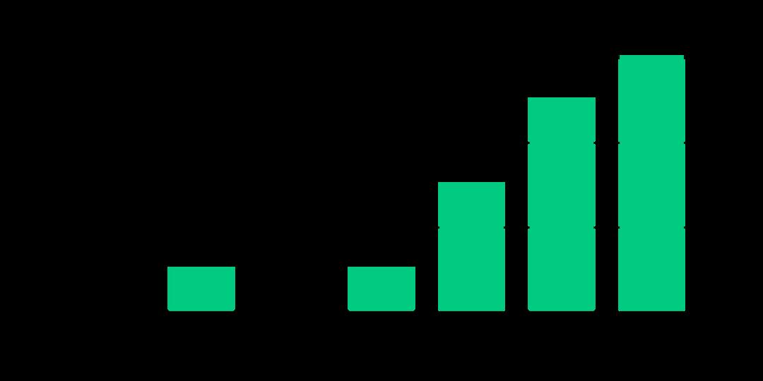 grafiek autonomie